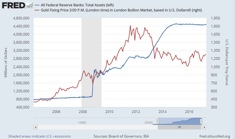 Chart of Dollar gold price (red, right axis) versus US Federal Reserve total assets (blue, left axis). Source: St.Louis Fed