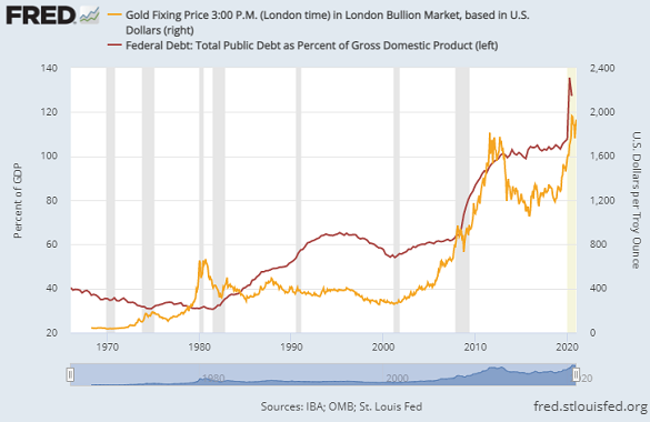 Chart of gold vs. US federal debt as % of GDP. Source: St.Louis Fed