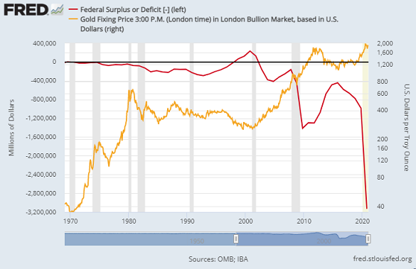 Chart of US federal deficit vs. gold price (log scale, right). Source: St.Louis Fed
