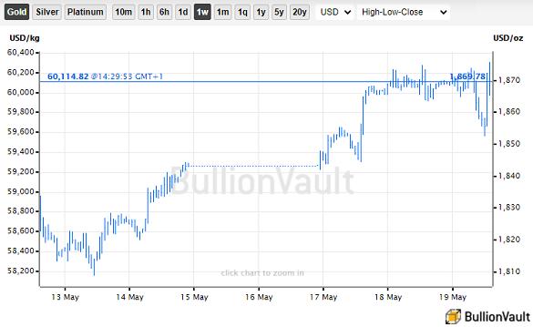 Chart of gold priced in Dollars, last 7 days. Source: BullionVault