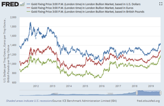 Gold Price Hits All Time High In Gbp