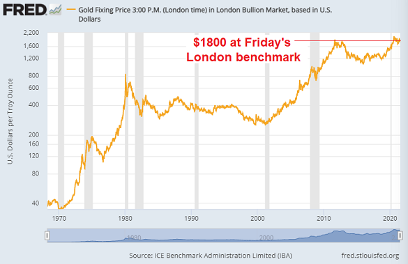 Chart of gold, weekly finish in US Dollars per ounce, log scale. Source: St.Louis Fed