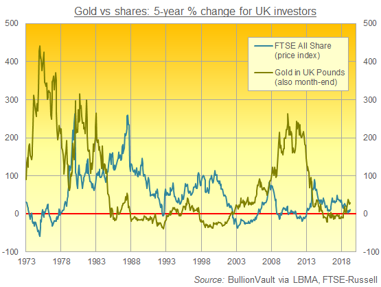 Chart of 5-year % change in gold in UK Pounds vs. FTSE All Share (price index). Source: BullionVault