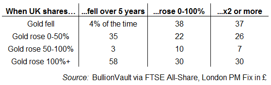 http://aws-goldnews-en/sites/default/files/gold-ftse-as-5-year-change-bullionvault.png Gold since 1968, percentage change in GBP terms vs. FTSE All Share over 5-year periods. Source: BullionVault