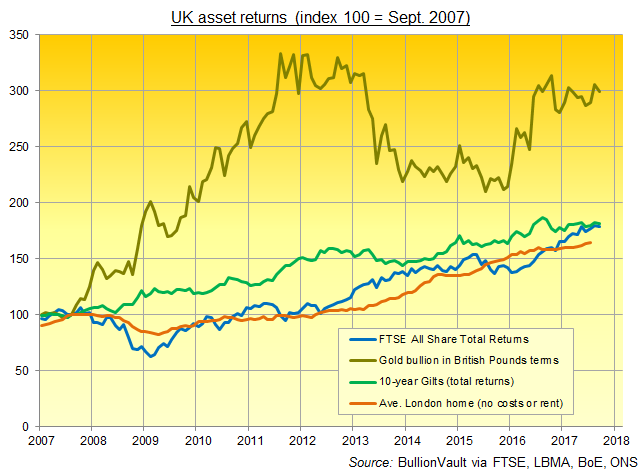 Chart of UK major asset class total returns (excl. costs and tax) since Northern Rock's banking run of September 2007. Source: BullionVault