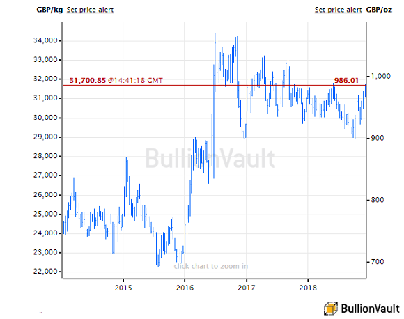 Chart Of Uk Gold Price In Pounds Per Ounce