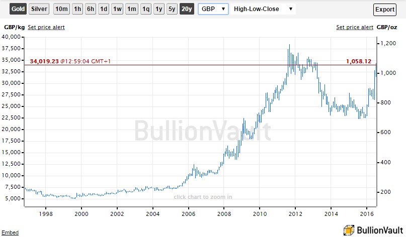 Chart of the gold price in GBP British Pounds, last 20 years