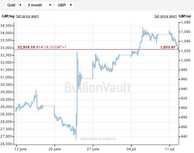 Chart of the gold bullion spot price in British Pounds Sterling, last month