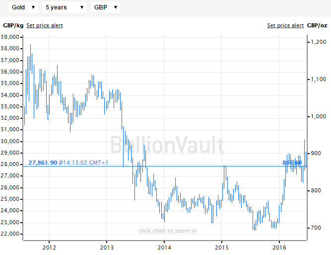 Price of gold bullion in British Pounds, last 5 years