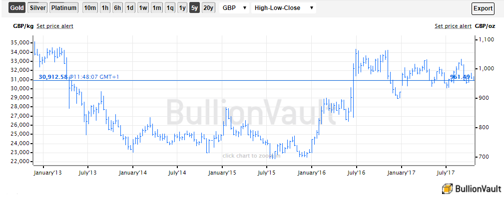 Chart of the wholesale gold bullion 'spot' price in British Pounds. Source: BullionVault