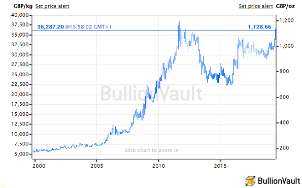Chart of UK gold price, last 20 years. Source: BullionVault