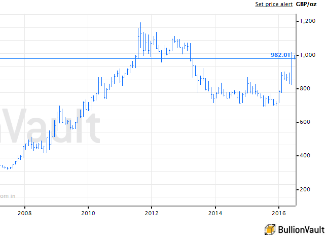 Chart of gold priced in British Pounds, last 20 years