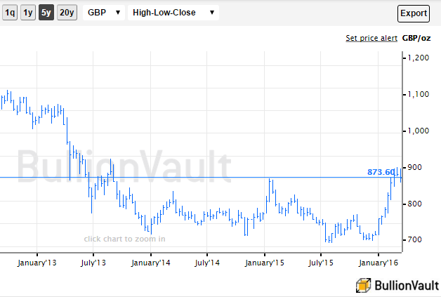 Chart of wholesale gold prices in British Pounds, last 5 years