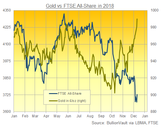 Chart of gold in GBP (right) vs. FTSE All-Share price index in 2018. Source: BullionVault via LBMA, FTSE Russell