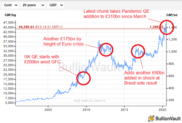 Chart of UK gold price vs. Bank of England QE. Source: BullionVault