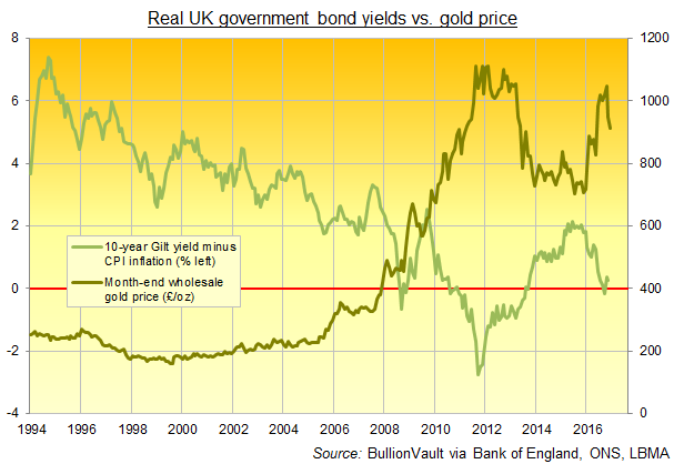 Chart of real UK government Gilt yields (after CPI inflation) vs. Sterling gold price. Source: BullionVault