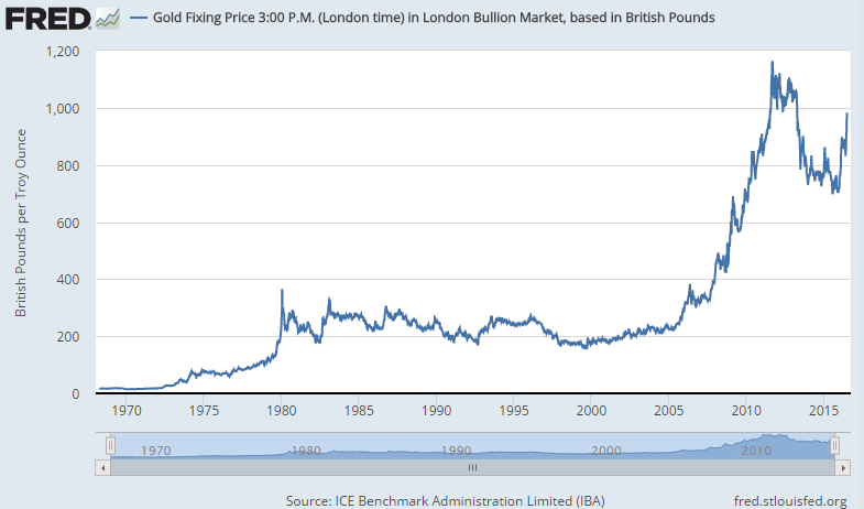 Chart of gold priced in Sterling, weekly finish at London PM benchmark