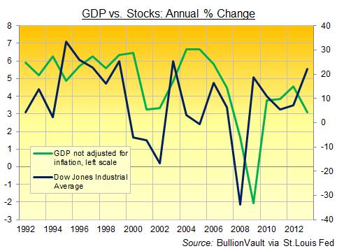Variation du PIB (GDP) contre actions américaines (DOW) (en pourcentage)