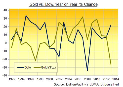 Variation de l'or contre le Dow, d'une année sur l'autre, en pourcentage.