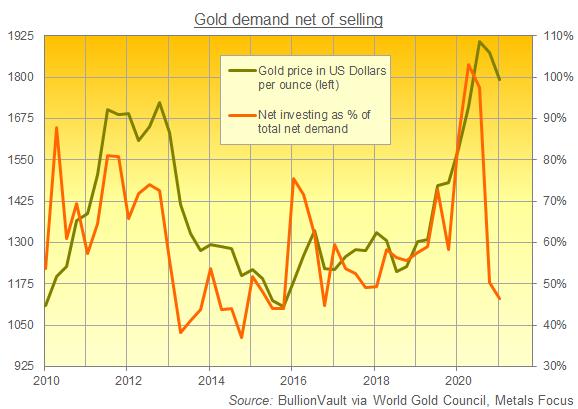 Chart of net gold investment as percentage of total net gold demand. Source: BullionVault via World Gold Council