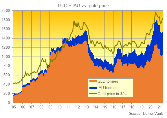 Chart of the GLD and IAU gold ETFs in tonnes of backing. Source: BullionVault