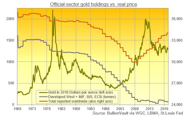 Official-sector gold holdings vs real price