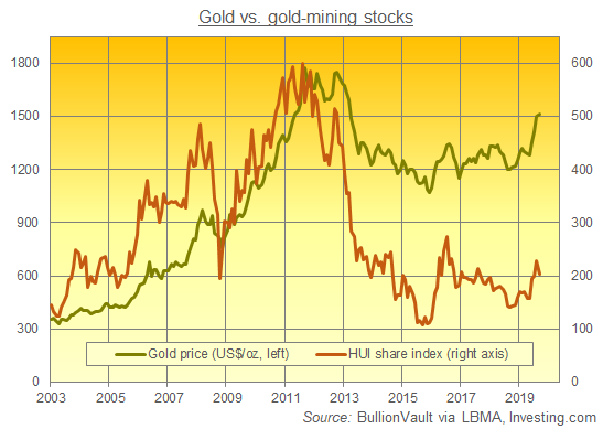 Chart of gold bullion price vs. the HUI mining-stock index. Source: BullionVault