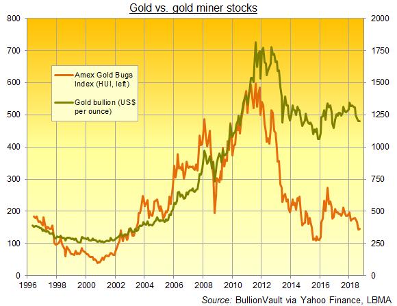 Chart of gold vs. HUI gold miners index. Source: BullionVault
