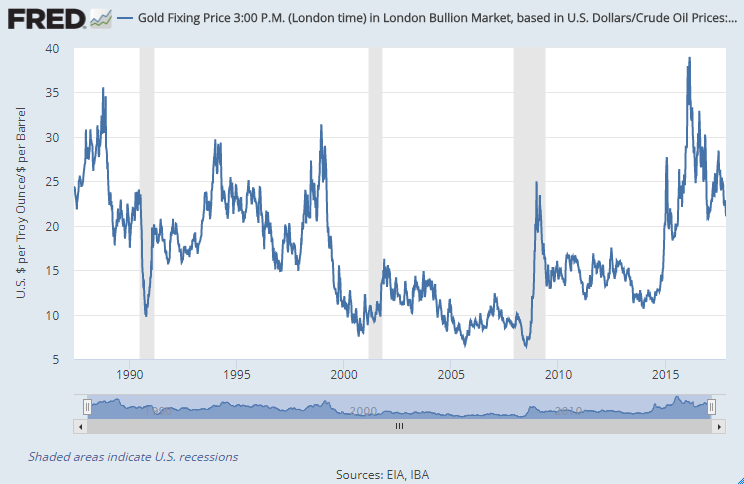 Chart of gold priced in barrels of Brent crude oil per ounce. Source: St.Louis Fed