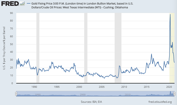 Chart of gold priced in crude oil (barrels per ounce). Source: St.Louis Fed