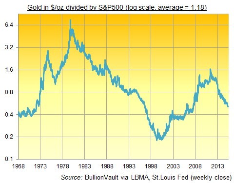 Gold price divided by S&P500 index