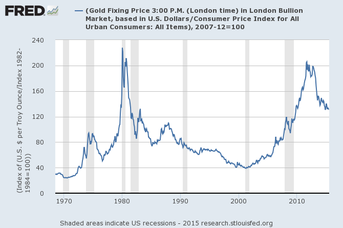 US Dollar gold price adjusted for CPI consumer price index