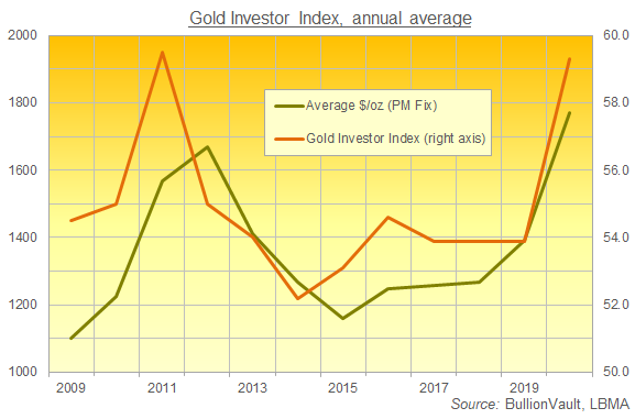 The Gold Investor Index, annual average vs. US Dollar gold price. Source: BullionVault