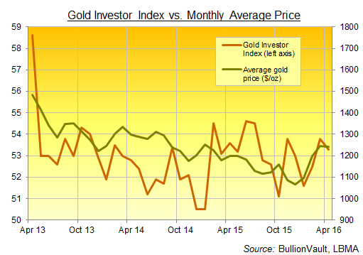 Chart of the Gold Investor Index, 3 years to April 2016