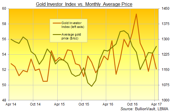 Chart of the Gold Investor Index, 3 years to April 2017. Source: BullionVault