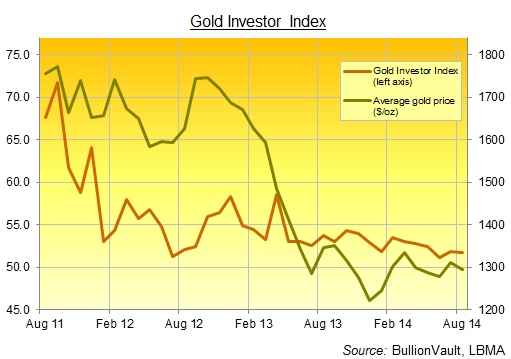 Bullionvault's Gold Investor Index
