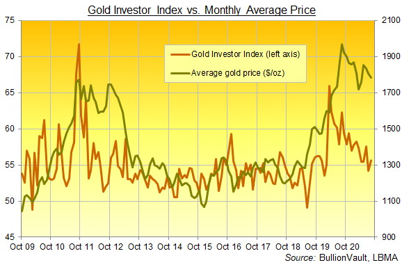Chart of the Gold Investor Index, all data. Source: BullionVault