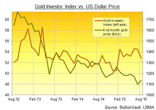 Buy gold options stock market