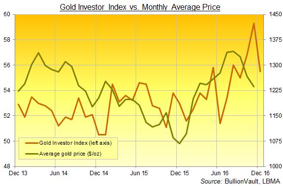 Chart of BullionVault's Gold Investor Index, 3 years to end-2016