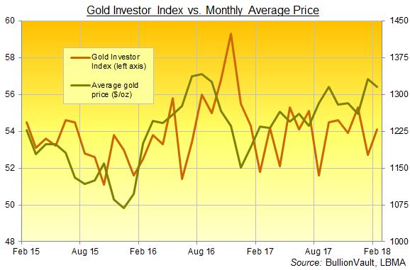 Indice des investisseurs en or et cours de l'or en dollars US, BullionVault