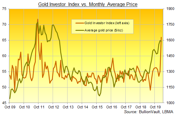 Chart of the Gold Investor Index, full series from Oct 2009 to March 2020. Source: BullionVault