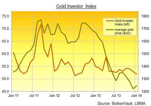 Gold Price Up Investor Interest Down
