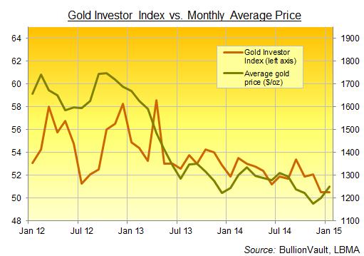 BullionVault's Gold Investor Index, January 2015