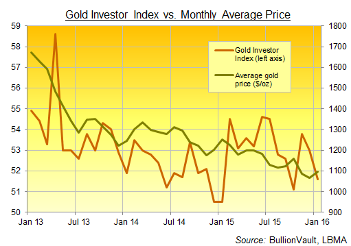 Chart of the Gold Investor Index, 3 years to January 2016