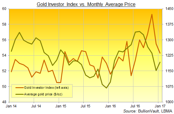 BullionVault's Gold Investor Index, 3 years to January 2017