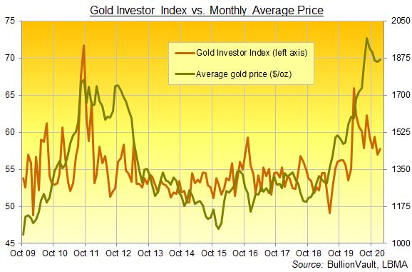 Chart of Gold Investor Index, all data. Source: BullionVault