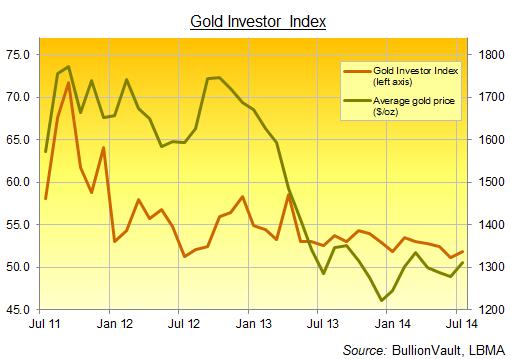 BullionVault's Gold Investor Index, July 2014