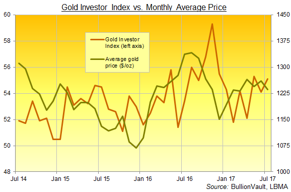 Chart of the Gold Investor Index, 3 years to July 2017. Source: BullionVault