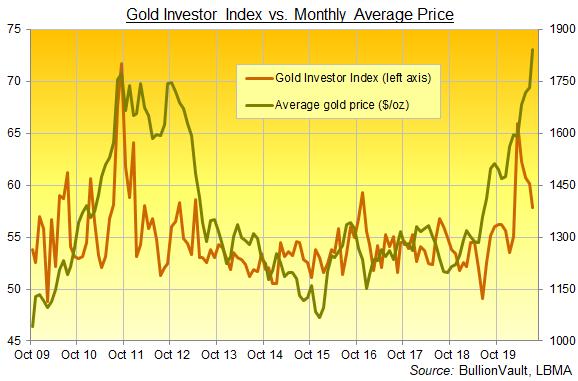 Graphique de l'indice des investisseurs en or, série complète jusqu'en juillet 2020. Source : BullionVault