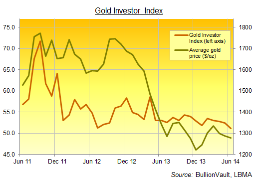 Gold Investor Index de junio